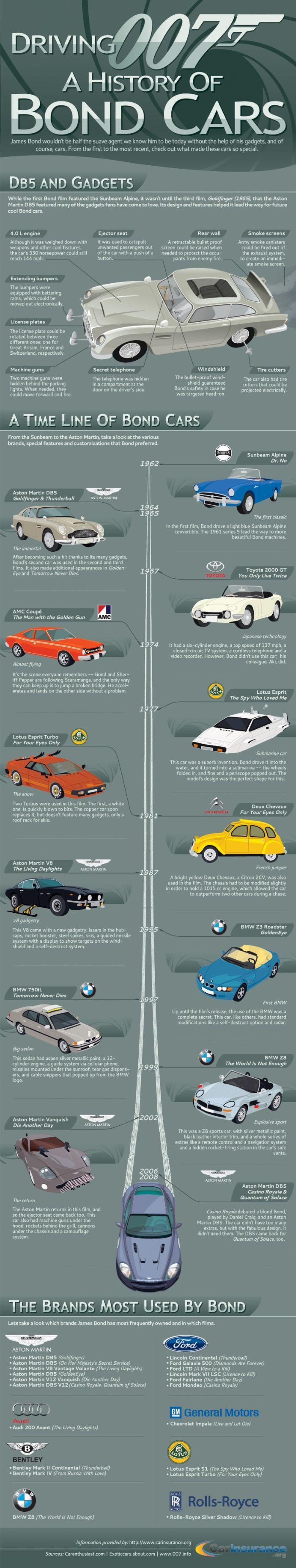 James Bond Cars Time Line